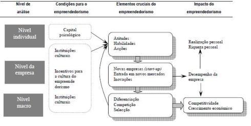 Quadro de referência à Ligação entre o empreendedorismo e o crescimento económico